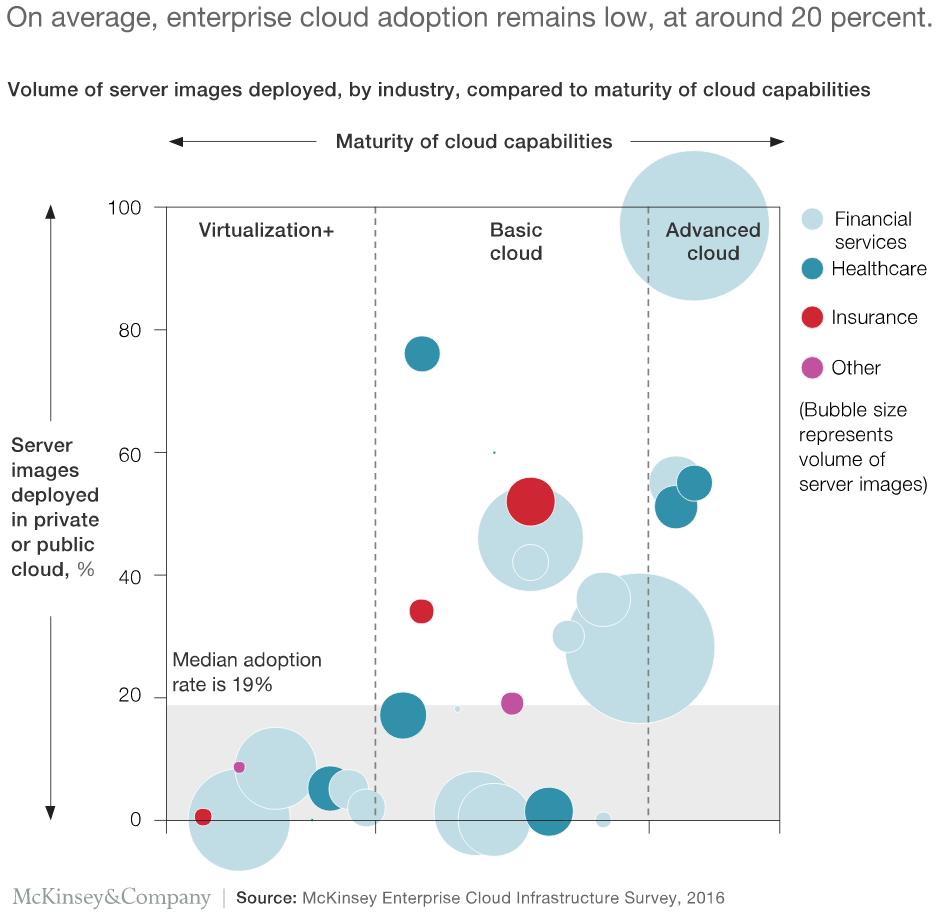 McKinsey: Enterprise cloud adoption