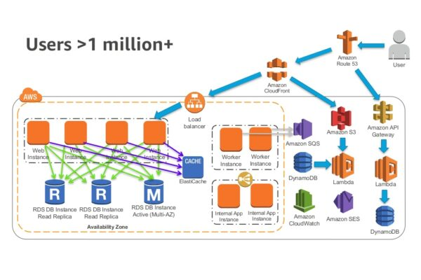 Amazon AWS – scaling up to your first 10 million users