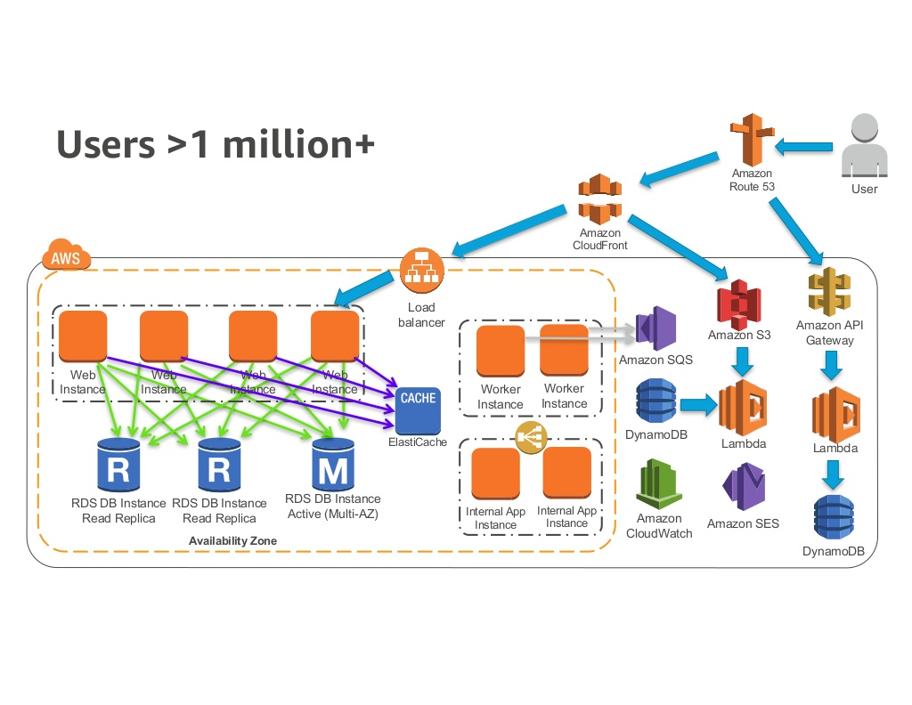 Amazon AWS : scaling up to 10 million users