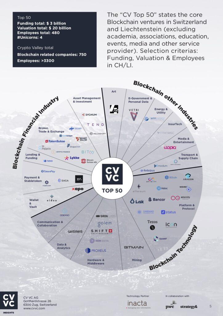 Crypto Valley : 50 top blockchain companies