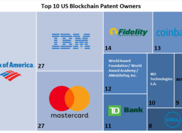 Top blockchain companies by patent