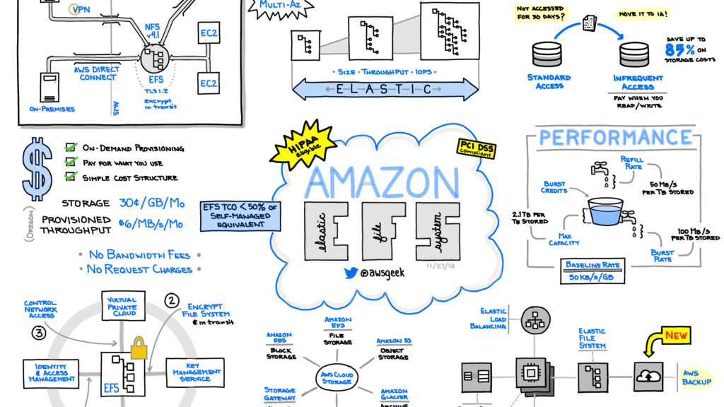 Great resources to learn Amazon AWS